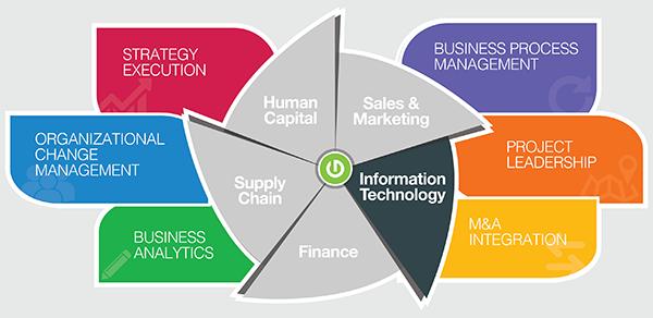 Thought Logic Service Matrix Information Technology
